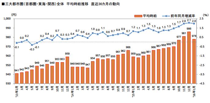 アルバイトの平均時給推移グラフ2